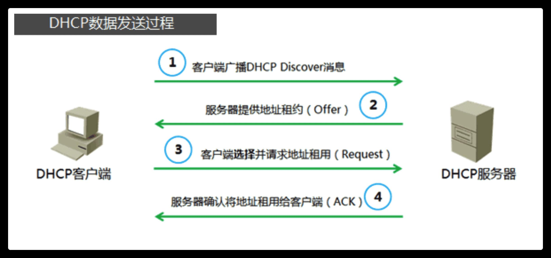 通过抓包分析整个DHCP过程